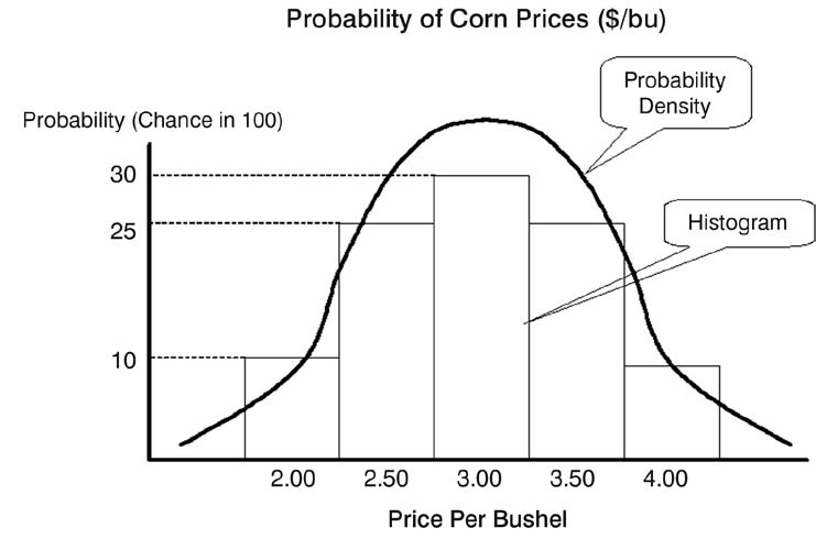 Probability of Corn Prices